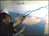 A woman points to a graph showing the recent surge in oil prices