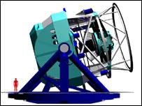 Large Synoptic Survey Telescope, LSST