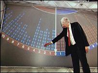 "Peter Snow and his ""swingometer"" in 1997"