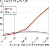 Graph showing growth of web and gopher traffic, MIT