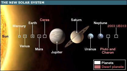 The New Solar System (BBC)