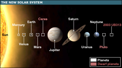 New Solar System - not to scale (BBC)
