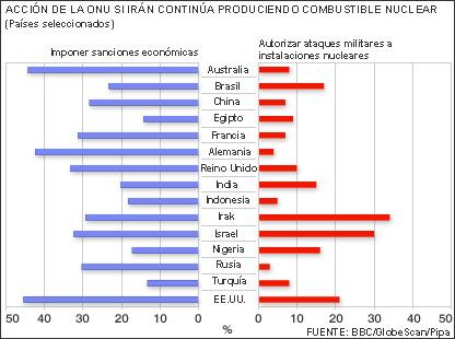 Gráfico de encuesta de GlobeScan sobre programa nuclear iraní.