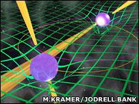 Gráfico del sistema doble de pulsares