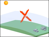 Graphic showing greenhouse effect (Image: BBC)