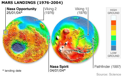 Mars landings (BBC)