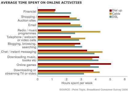Graphic showing hours spend on online activities