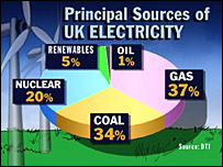Chart of electricity sources