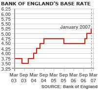 How rates have moved over the past year