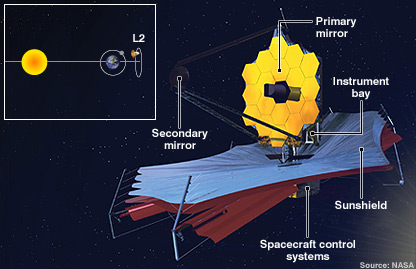 JWST schematic (Nasa)