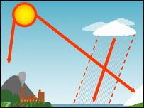 Climate schematic (BBC)