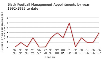 Graph: Number of black managers appointed