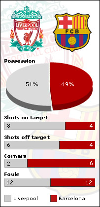 Liverpool v Barcelona match stats