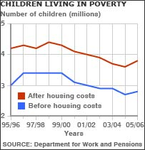 Child poverty graph