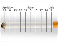 Cigarette timeline