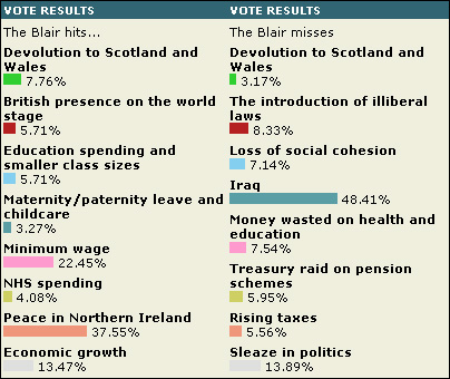 The Blair vote...