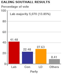 Ealing Southall graph