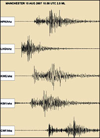 A graph of the earthquake in Manchester