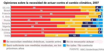 Gráfico de la encuesta