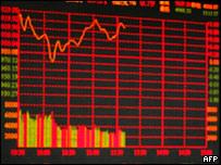 Рыночные показатели