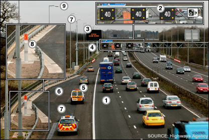 Annotated photograph showing main features of active traffic management system
