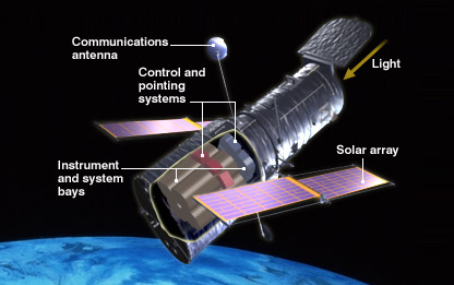 Hubble Space Telescope  Wikipedia