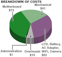Cost breakdown of OLPC laptop