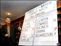Final counts tallied at Dixville Notch on Tuesday 8 January 2008