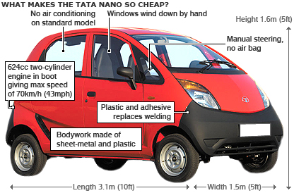 Annotated image of Tata car