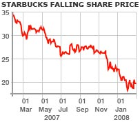 Starbucks share graph
