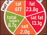 """Traffic light"" food label (Image: PA)"