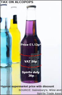 taxes on alcopops Case study: 'alcopops' alcopops are bottled spirits with soft drink or flavoured mixers may 12th 2009 parliament votes to retain the controversial tax on alcopops and allow the government to keep.