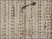 Tabla de multiplicar escrita a mano por Galileo Galilei