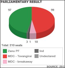 Parliamentary results