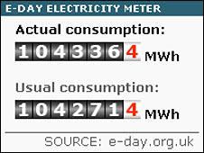 E-Day meter. Image: BBC