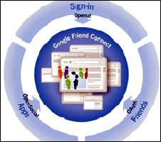 Google Friend Connect logo