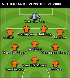 Possible Netherlands line-up at the 2008 European Championship