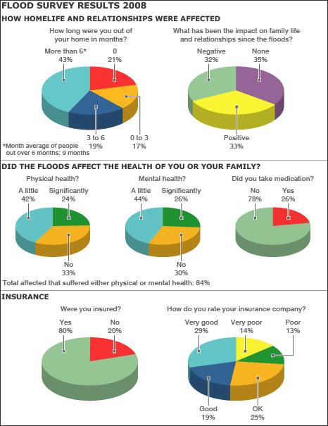 Flood survey 2008 results