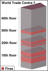 Graphic showing location of fires in WTC 7