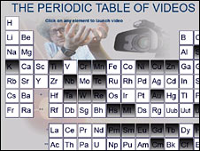 Periodic Table of Videos (University of Nottingham)