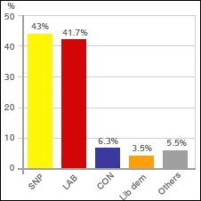 Graph: Glasgow East by-election result