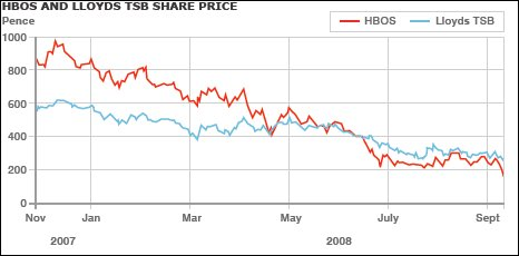 Lloyds/HBOS share prices