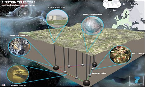 Einstein Telescope project (Graphic courtesy of Cardiff University)