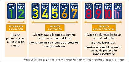 Guía de la OMS sobre el índice UV / Imagen: Organización Mundial de la Salud