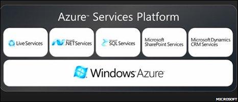 Azure screenshot (Microsoft)