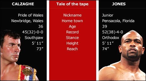 Joe Calzaghe and Roy Jones - tale of the tape