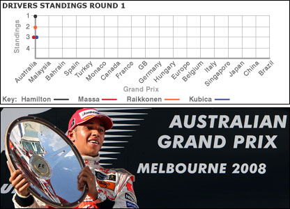 Lewis Hamilton wins the Australian Grand Prix