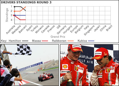 Felipe Massa wins in Bahrain