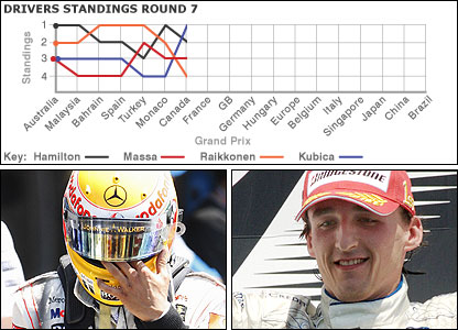 Lewis Hamilton (left) and Robert Kubica suffer differing forturnes in Canada