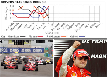 Felipe Massa celebrates victory in France